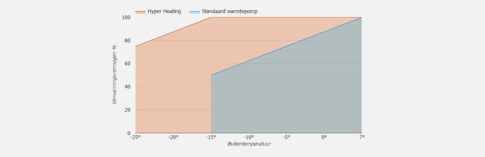 Warmtepomp met Hyper Heating technologie tov standaard warmtepomp